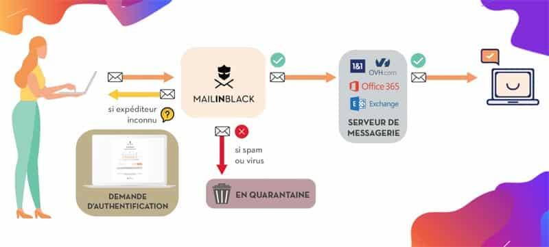 Fonctionnement de Mailinblack